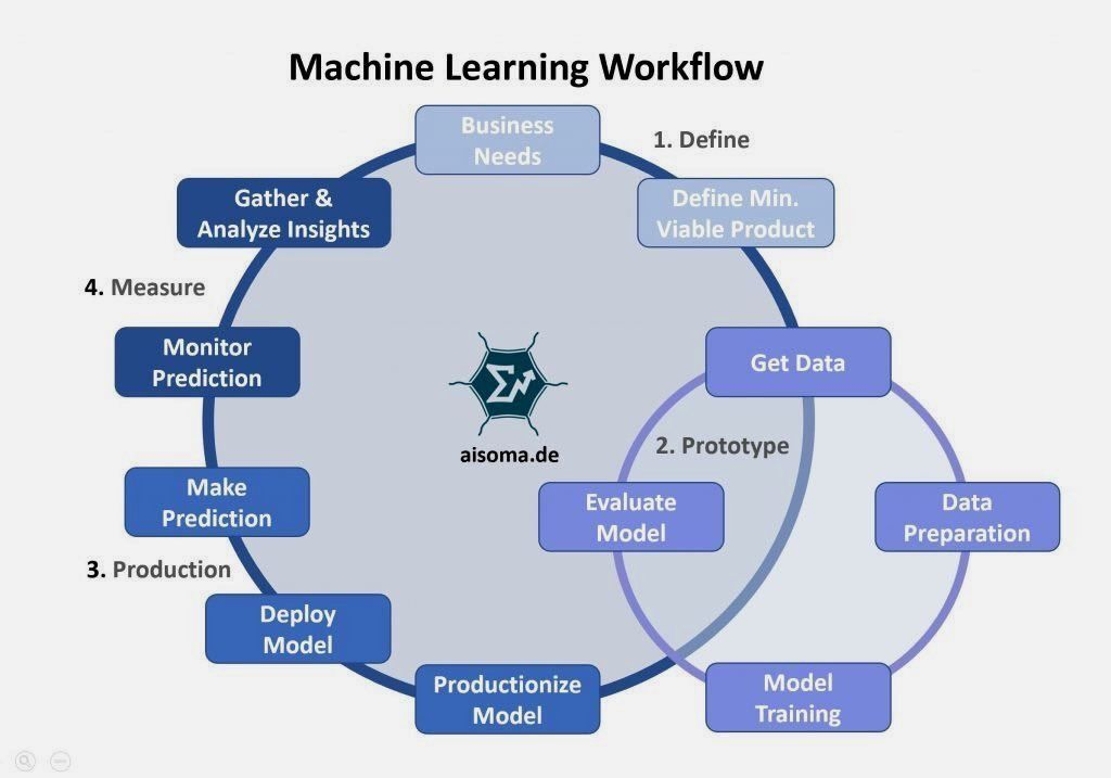 From defining to measuring: This #Infographic shows the complete #MachineLearning workflow  #BigData #ArtificialIntelligence #cybersecurity #DigitalTransformation #IoT #Blockchain #DX #Analytics #Industry40 #AI #IIoT #DataScience #ML  @R_Demidchuk @machinelearnTec @chrisalbon @zspic.twitter.com/gJ08qZHgx1