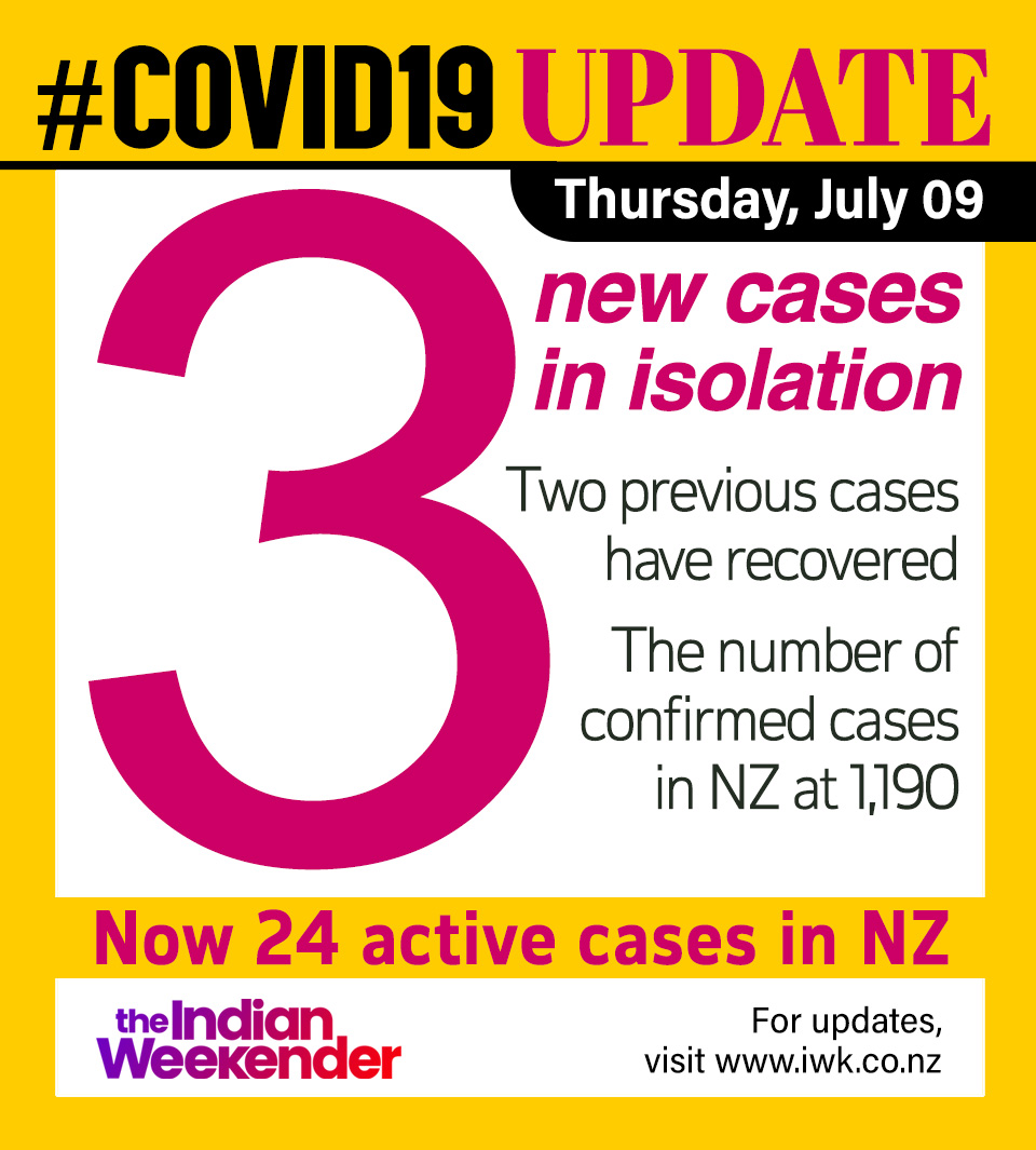 #COVID19 Update: Three new cases reported today who are in managed isolation facilities. Two old cases have been reported to have recovered. Active cases in New Zealand now at 24 #COVID #COVID19nz #Coronavirus #Coronavirusupdate @minhealthnz @covid19nz