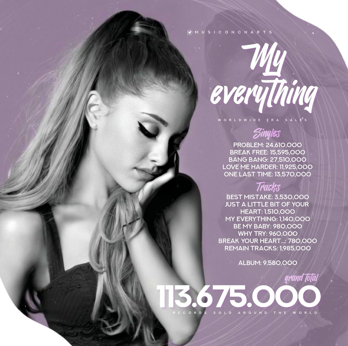 """.@ArianaGrande's """"My Everything"""" era has surpassed 113 MILLION records sold worldwide, it's her best-selling record and one of the most successful of ALL-TIME! <br>http://pic.twitter.com/i1mFNFeBxr"""