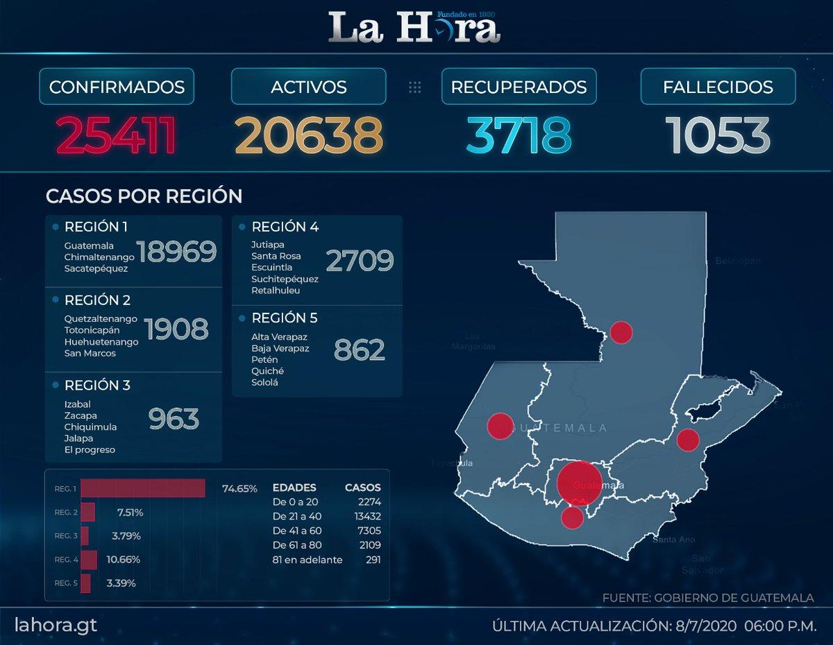 test Twitter Media - #QuedateEnCasa Este es el último registro de casos de Coronavirus en el país 👉🏽[https://t.co/S1f6bsLpoB] https://t.co/n2XGzVMPY7
