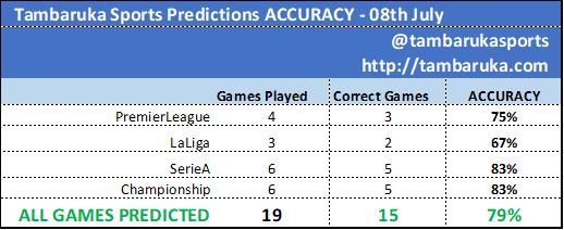💯💯💯 STRIKE!   08th June - #Tambaruka Predictions / #BettingTips   15/19 Games CORRECT! ⚡️⚡️⚡️  79% ACCURACY!  #PremierLeague=75% (3/4) #LaLiga=67% (2/3) #SerieA=83% (5/6) #Championship=83% (5/6)  #SerieATIM #EPL #SportsBetting  👉👉👉 https://t.co/QyEZBcgO2F  @tambarukasports https://t.co/Dhf6dqg9wY