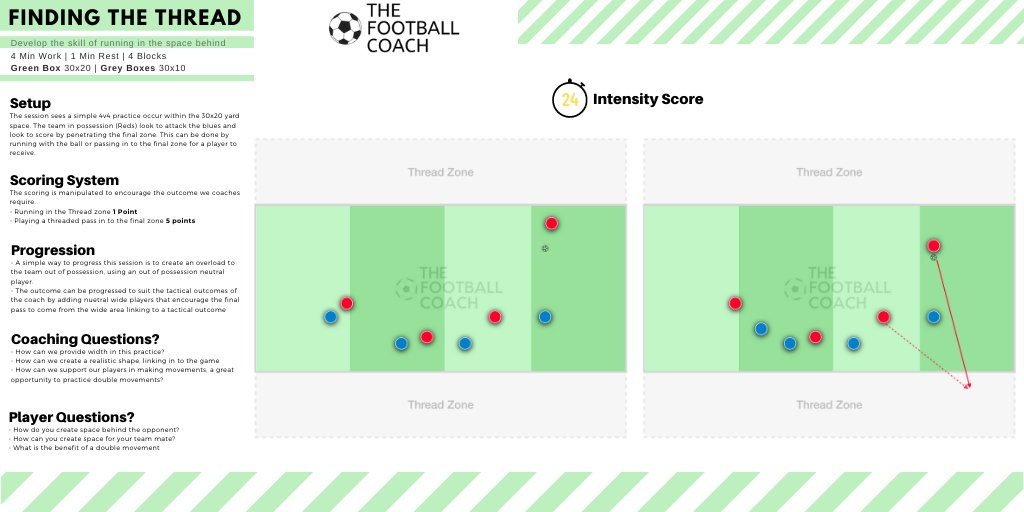 ⚽️Finding the Threaded Pass 🎯Find the space behind the opponent 🧭4x4 Mins | 1 Min Recovery  🏆Be Brave in Possession | Relish Possession  #FootballCoaching #SoccerCoaching #Soccer #football #Thefootballcoach https://t.co/2rYciVy5tf