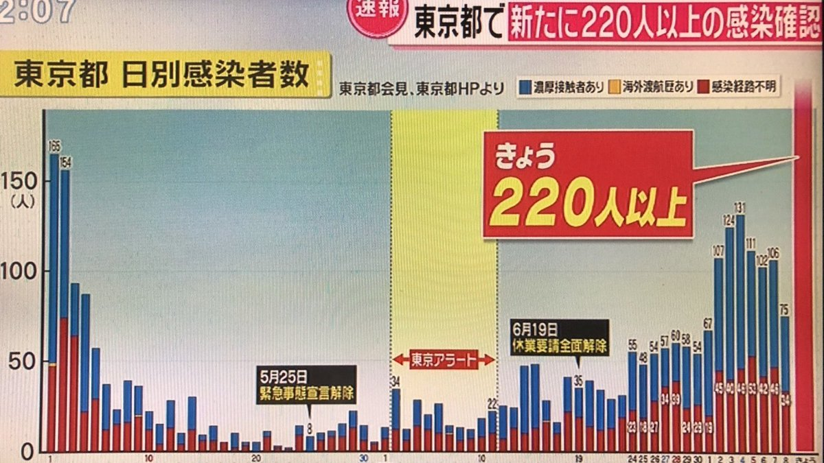 どう考えても東京アラートが無意味だったとわかる図(二回目)