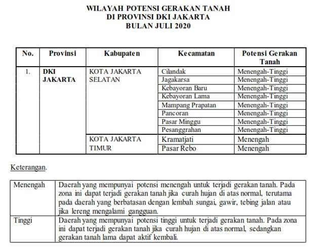 Bpbd Dki Jakarta On Twitter Info Prakiraan Wilayah Potensi Terjadi Gerakan Tanah Di Wilayah Dki Jakarta Bulan Juli 2020 Kamis 09 Juli 2020 Https T Co Du6u9m2jpy Sumber Pvmbg Https T Co Riickkxu9v