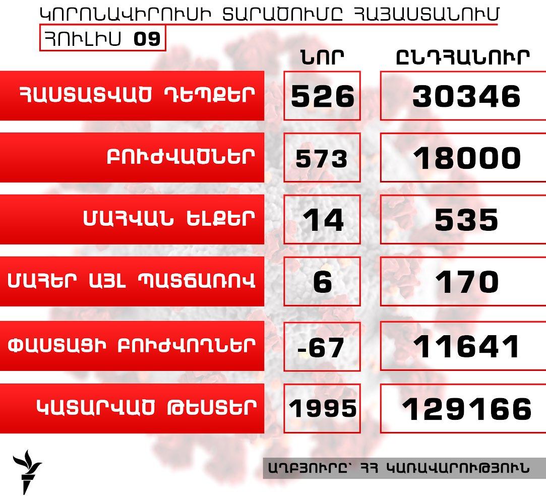 Հայաստանում կորոնավիրուսի դեպքերի թիվն աճել է 526-ով, բուժվածներինը՝ 573-ով, գրանցվել է մահվան ևս 14 դեպք  https://t.co/HthwiKq0yv https://t.co/XIo6KkgX1z