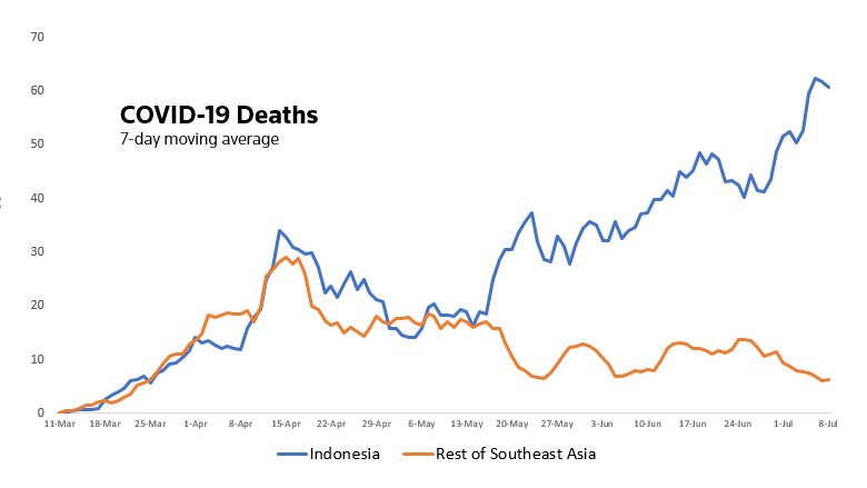 With Indonesia reporting another record #coronavirus cases yesterday and 50 more deaths, it becomes ever clearer how much deadlier it has been there than in the rest of the region - and how it is worsening rapidly. https://t.co/MPtOSeMTVk