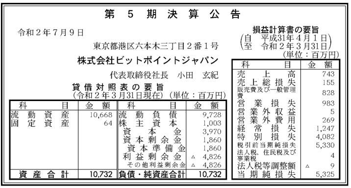 仮想通貨交換業者のビットポイントジャパン、2020年3月期決算公告、売上高7.43億円、営業赤字9.83億円、経常赤字12.47億円、特別損失40.82億円、最終赤字53.25億円、リミックスポイントの子会社