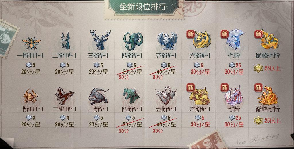 【テストサーバー更新】ランク調整6段→8段
