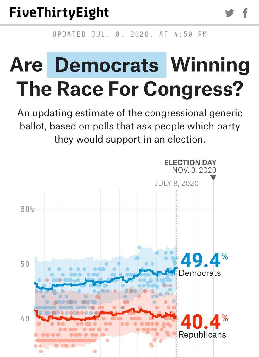 UPDATE: #CongressionalBallot #Democrats2020 https://t.co/CuFkkx7sId