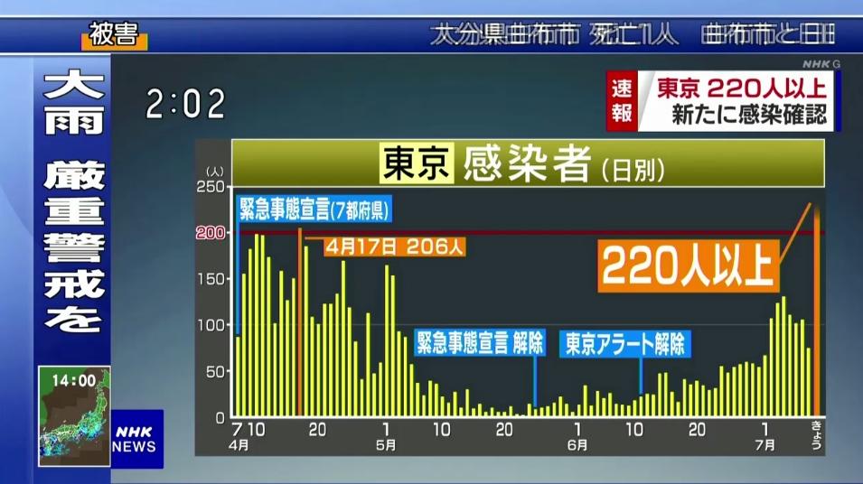 今日、東京都内で新たに224人が新型コロナウイルスに感染していることが確認。内訳を注視してみる必要がある。一昨日、新宿で行われた集団検査した約3000件の数字が反映されたもの。検査体制の拡充によって、感染しているリスクのある人を重点的に検査した結果。今後も集団検査は行われる。