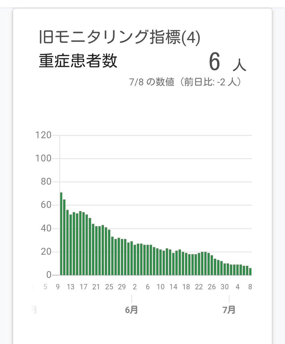 東京の感染者数が昨日100人切って、今日いきなり東京220人以上になったから、さすがに驚いたが、感染者数だけでなく、重症者数や入院患者数も一緒に報道してほしい。