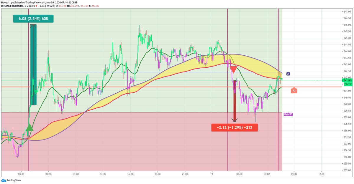 TradingView trade NEO BCH EOS