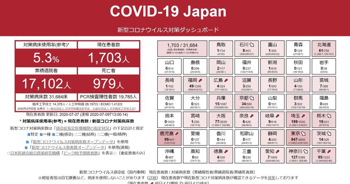 東京の感染者数220人か~。6/24以降、新型コロナウィルスが原因で亡くなった人はゼロ。6月半ば以降、感染者数が増えてる一方で重症者数は減り続けており、都内のコロナ対応病床数で使われてるベッドはわずか5%。最近の感染者は無症状者も多い……と聞くと、数字だけ発表する意味って?と思うよね。