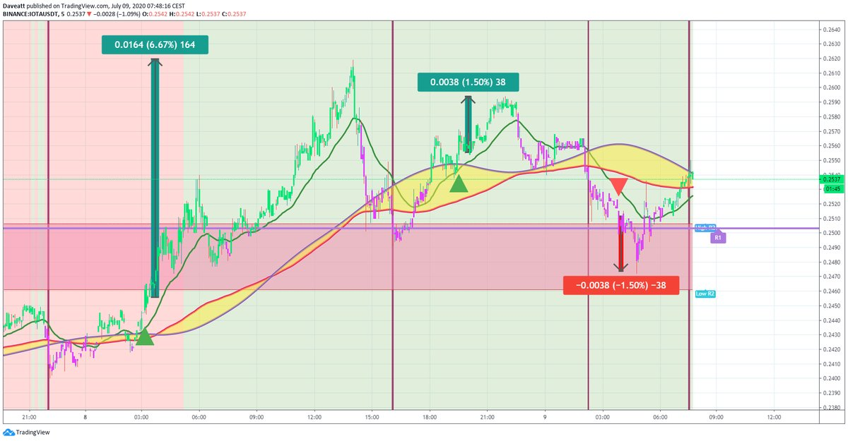 TradingView trade IOTA XLM LINK
