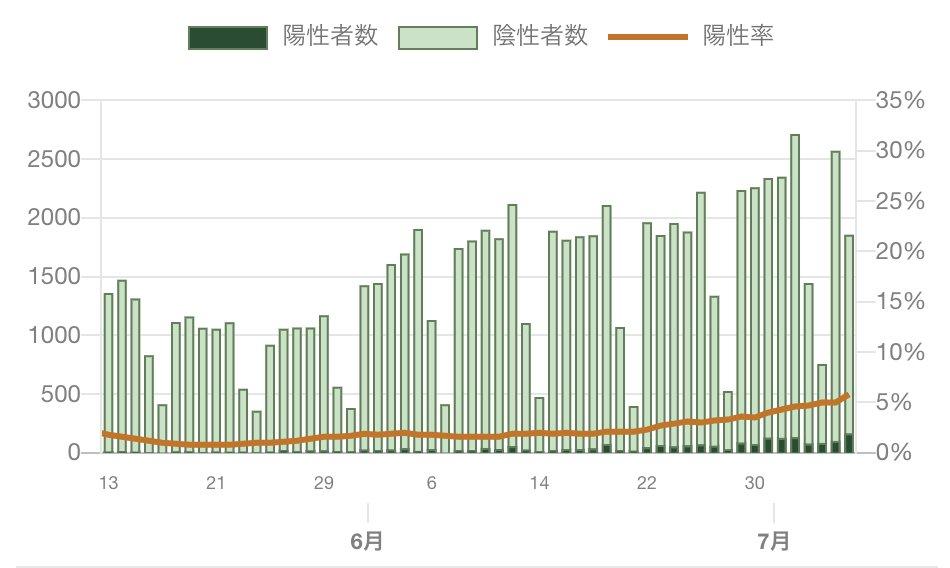 ツイッターのトレンドはすごい。「東京220人」のすぐ後に「集団検査」が出て「集団検査の結果だから怖がるな」というツイートがあふれた。さらに「陽性率7」が出て「4月の陽性率に比べたら低いから怖がるな」というツイートがあふれる。ただ、図の赤い線が陽性率だけれど、上がっていることは確か。