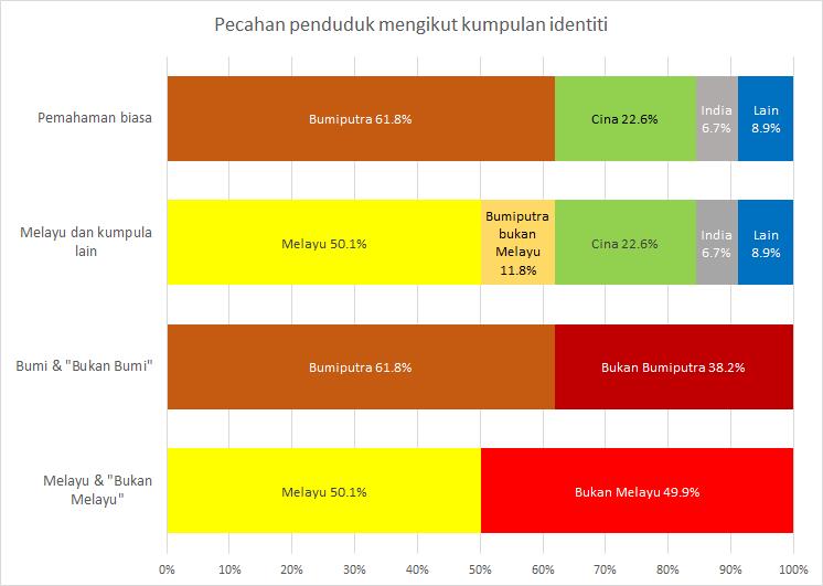 Saya nampak ramai kurang faham tentang realiti penduduk Malaysia. Carta menunjukkan pelbagai cara klasifikasi penduduk Malaysia  Sumber: Banci 2010. https://t.co/8GJP7cfxDy https://t.co/xmSNxrWGXV
