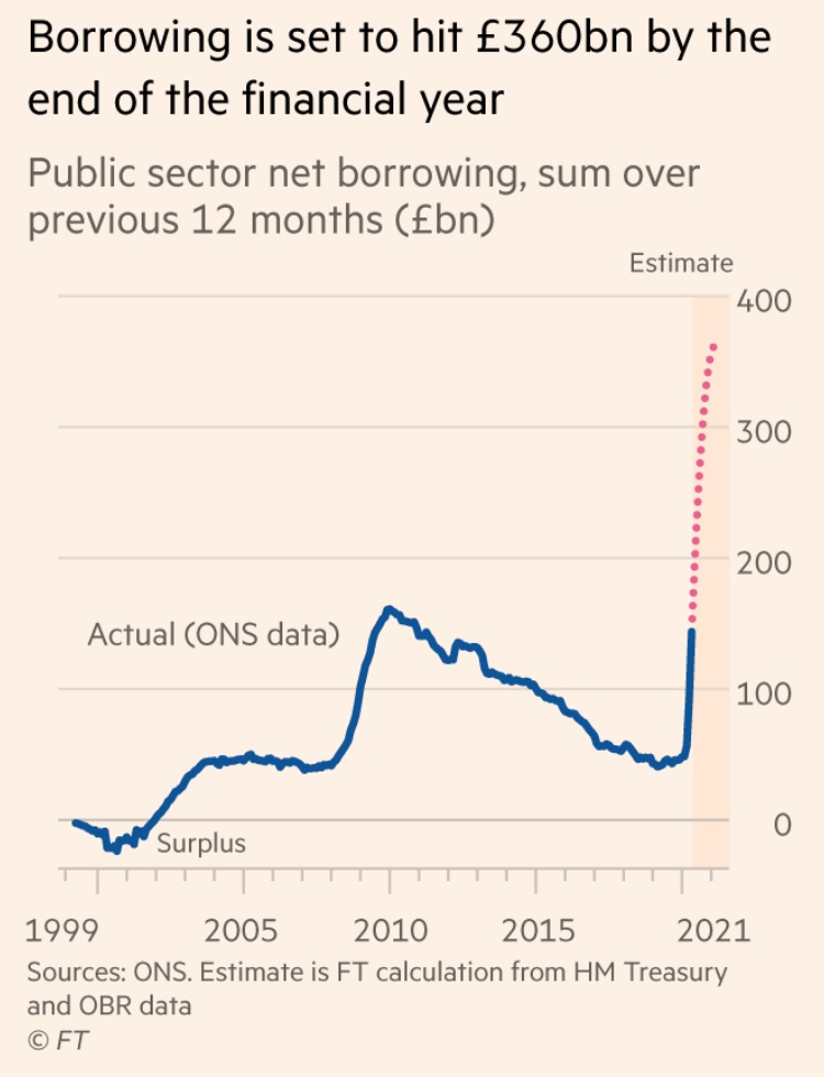 Striking chart in the FT shows the current deficit though right is... unlikely to be consequence-free.