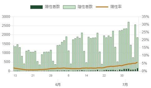 東京224人をみて「検査数が増えてるから陽性者増えるのは当然だろ」って思ってた。でも違った。確かに検査数は増えてるど、陽性率は上がっていた。しかも6月末からの上がり方が怖い。状況は良くなってるわけじゃないんだ…。緊急事態宣言は簡単には出せないだろうけど、今後どうなるんだろう