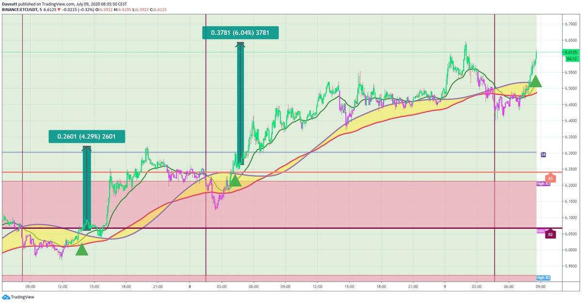 TradingView trade CRO VET ETC