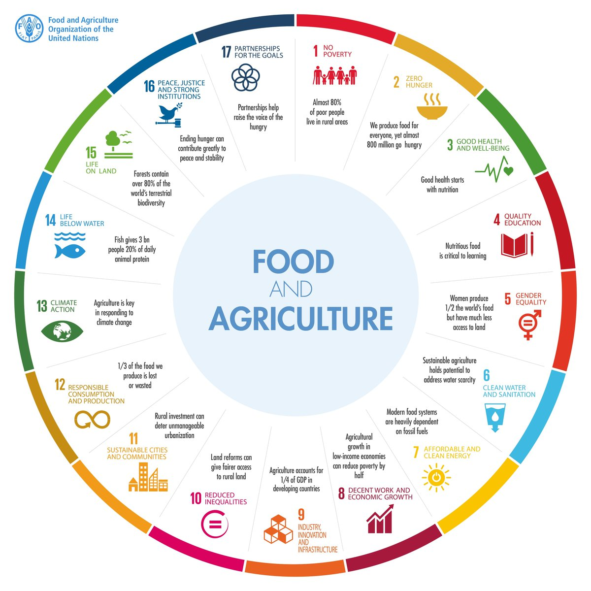Food and agriculture are at the heart of the #SDGs https://t.co/2cjHc6ErwZ