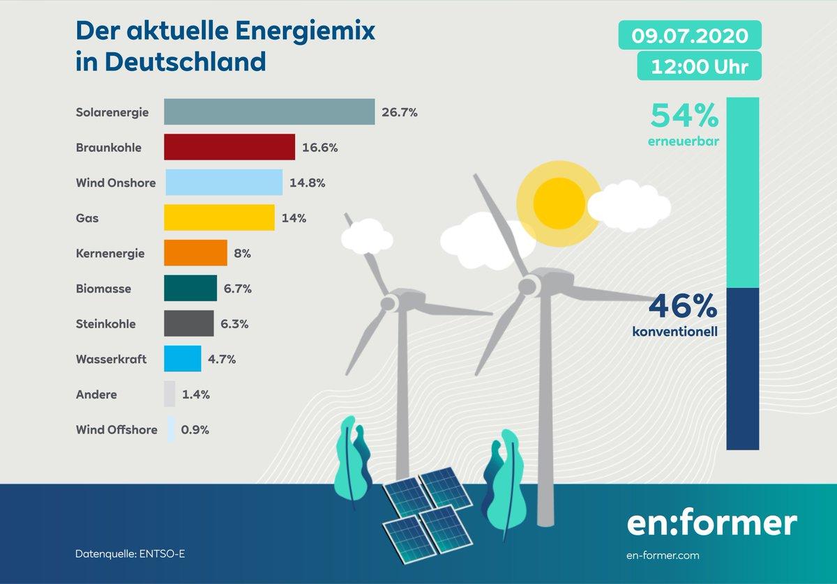 #Energiewende