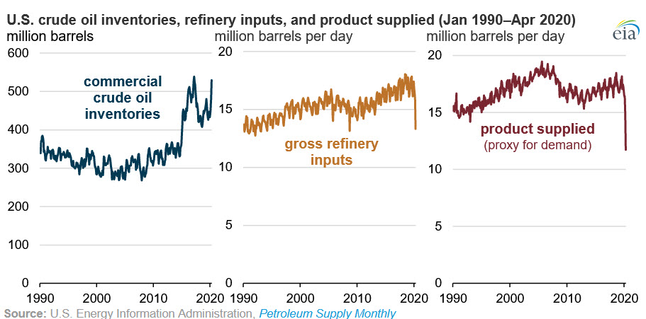 #TodayInEnergy - Drop in #petroleum demand led to rise in crude #oil inventories and low refinery utilization. https://go.usa.gov/xfrD7pic.twitter.com/lGsLXuS70Y