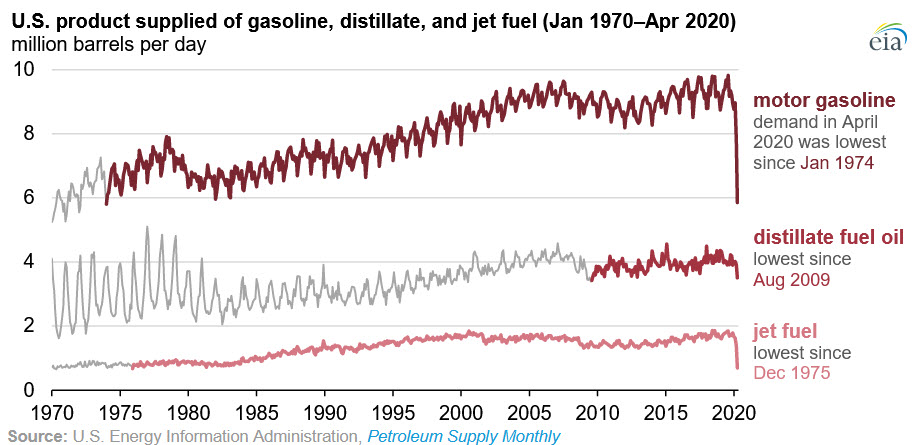 Recent changes in travel patterns resulted in the lowest levels of U.S. demand for finished #petroleum products (as measured by product supplied) in decades. http://go.usa.gov/xfrD7pic.twitter.com/aoISTH1SM3