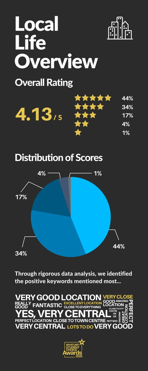 Here's a breakdown of the rating and some of the positive words used by our students 👇 https://t.co/HBJgVaEK5s