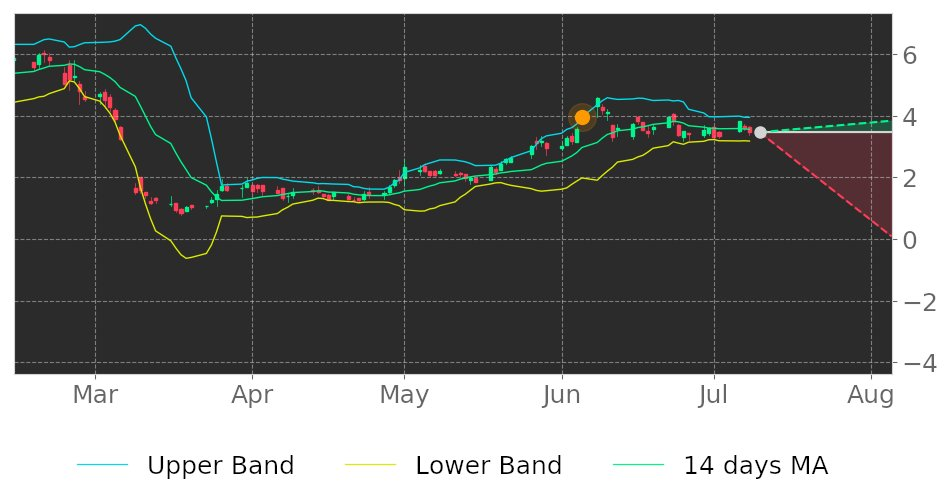 $SLCA in Downtrend: its price expected to drop as it breaks its higher Bollinger Band on June 5, 2020. View odds for this and other indicators: https://t.co/VdZA44mmHV #stockmarket #stock #technicalanalysis #money #trading #investing #daytrading #news #today https://t.co/I8TVPeE6tC
