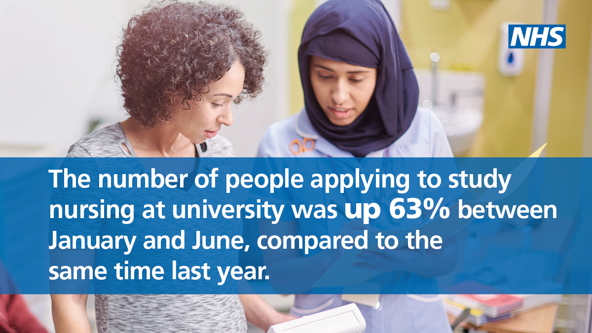 We're thrilled to see there's been a whopping 63% increase in the number of people applying to study nursing at university during the coronavirus pandemic — according to @ucas_online figures published today. 👨‍⚕️👩‍⚕️ #OurNHSPeople #TeamCNO ucas.com/corporate/news…