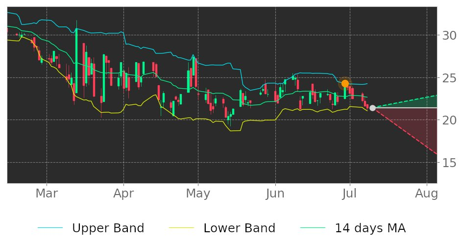 $EBTC in Downtrend: its price may drop because broke its higher Bollinger Band on June 29, 2020. View odds for this and other indicators: https://t.co/u5OGxFtWxV #EnterpriseBan #stockmarket #stock #technicalanalysis #money #trading #investing #daytrading #news #today https://t.co/ECpDEpTEri