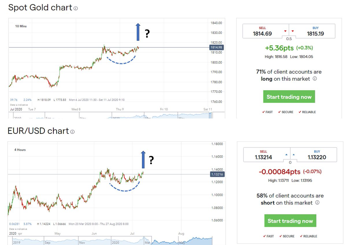 """#GOLD and #EURUSD forming interesting bullish """"ascending scallop"""" formations on different time scales. Building up to a bullish move on both perhaps? #Finance pic.twitter.com/tnuAJLbgTq"""