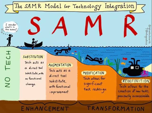 This is what we call redefinition in #SAMR  #edtech #edtechchat https://t.co/JqDvXYyD2K https://t.co/5zoxzc9O8D