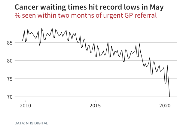 A worrying trend due to knock-on effects of the pandemic.  The % of people starting cancer treatment within two months of being referred urgently by their GP fell to a record low in England in May. https://t.co/Nn21qdhcON