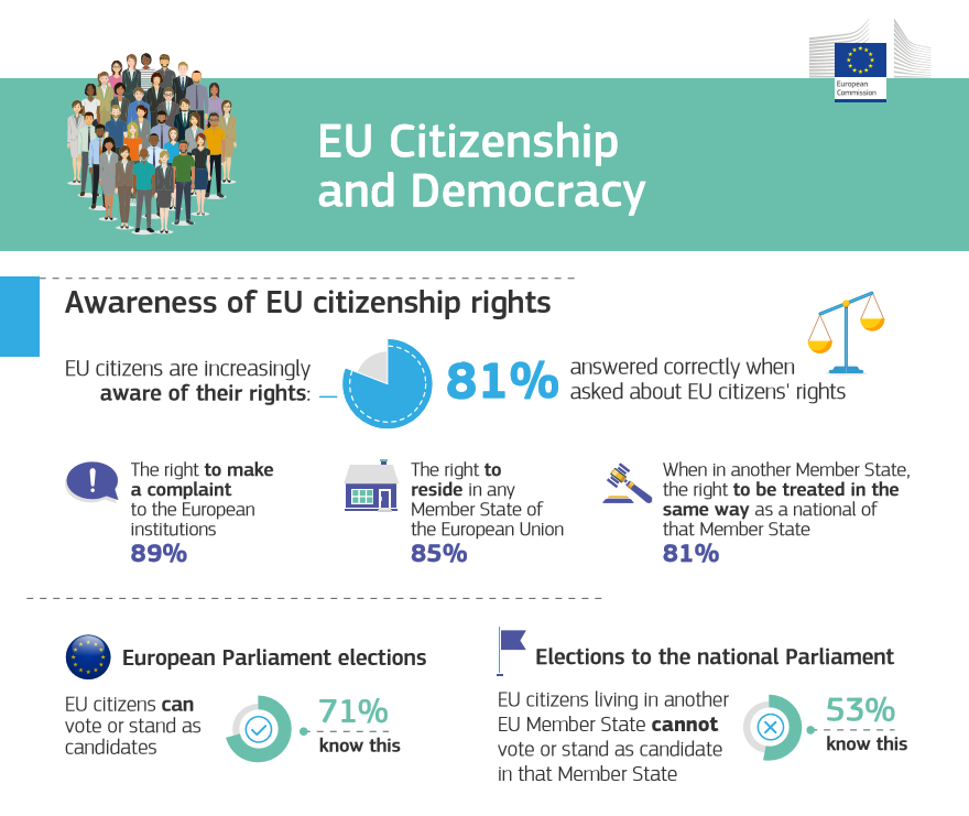 🇪🇺🗳️New #Euorobarometer shows increased  awareness of #EUcitizenship rights e.g.  ☑️right to live + work in any EU country  ☑️right to be treated equally regardless of nationality ☑️right to vote + stand as a candidate in European Parliament elections  ➡️https://t.co/4CXiIThoXk https://t.co/uaRdlUSBYT