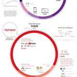 Image for the Tweet beginning: How Tech Giants Makes Their
