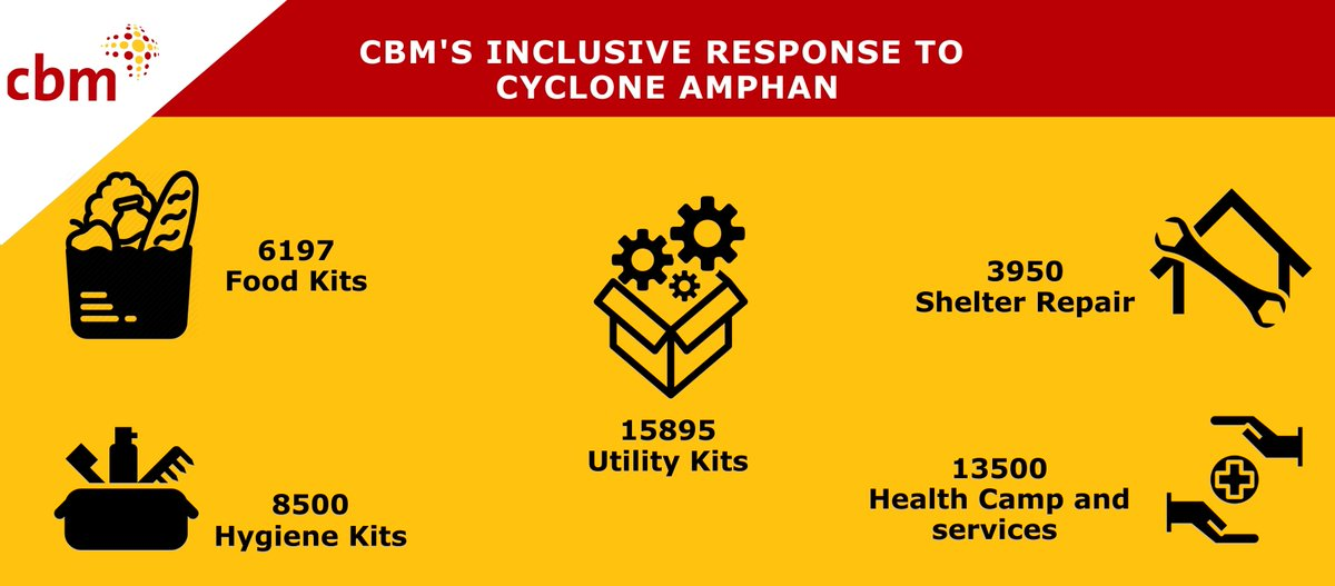 A glimpse of our Inclusive Response to the Cyclone Amphan. #CycloneAmphan<br>http://pic.twitter.com/gSP1QoFWey