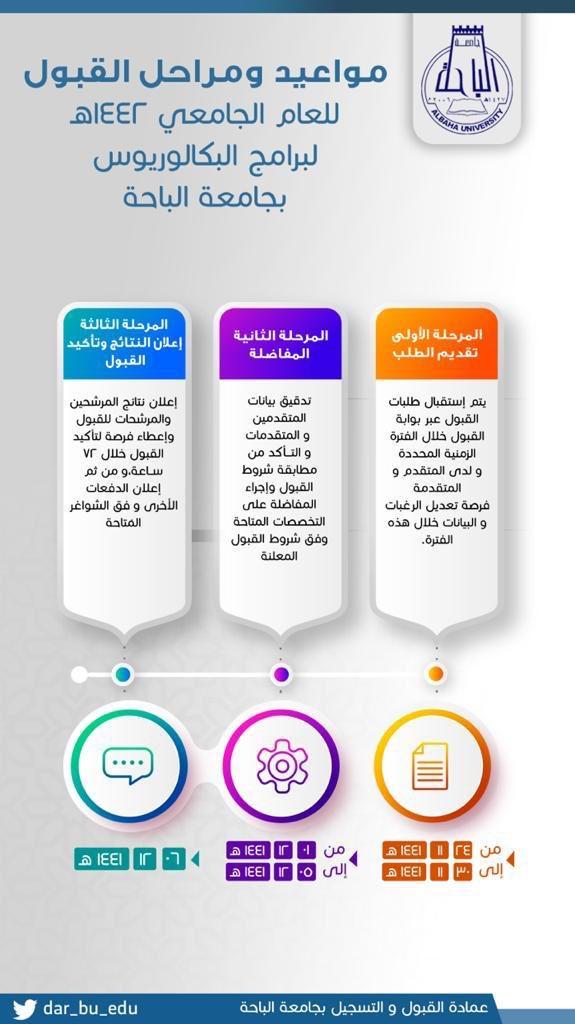 جامعة الباحة On Twitter إعلان يسر جامعة الباحة الإعلان عن مواعيد ومراحل القبول لدرجة البكالوريوس للعام الجامعي 1442 هـ