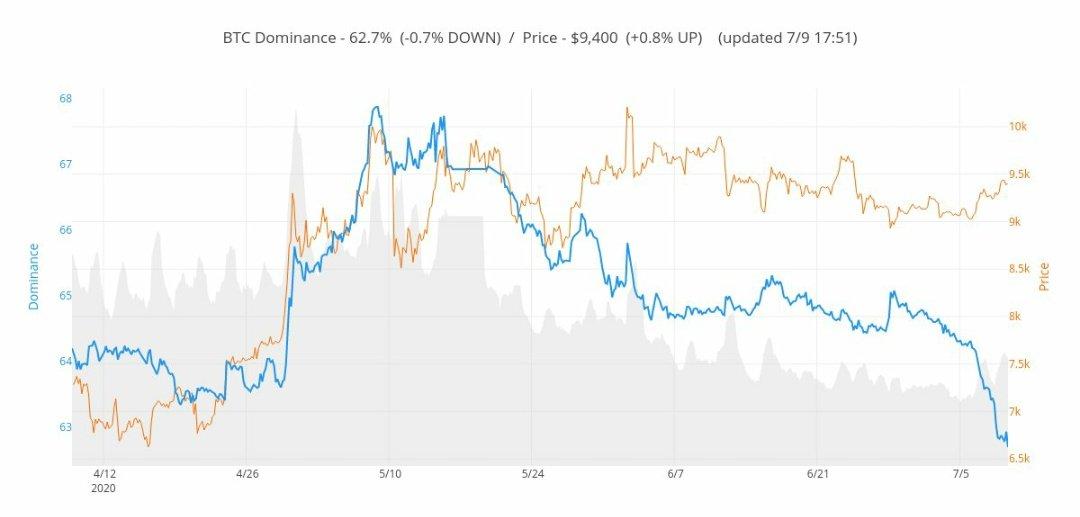 ビットコインドミナンスが急落してるって言うことは、アルトコインが本格的にバブル化してる証拠だね!2020年はアルトコインの時代になりそう!どのアルトコインに仕込めるかが勝負の分かれ目!せっかくの2017年以来の仮想通貨バブルなんだから今回こそは億り人になろうね😤
