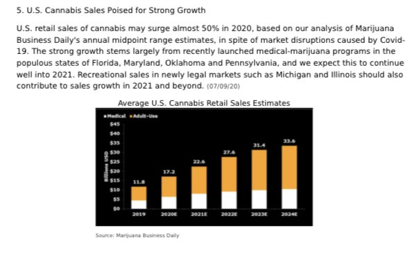 "Last excerpt from BI #cannabis report, out of respect of fair usage protocols.   Nice chart tho; this is the ""genuine growth"" I speak of and why  pensions must invest. pic.twitter.com/vSYFMcD3Qp"