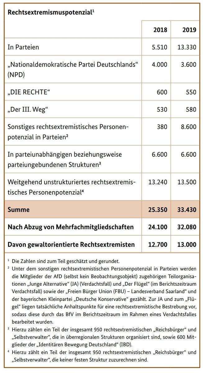 #Verfassungsschutzbericht