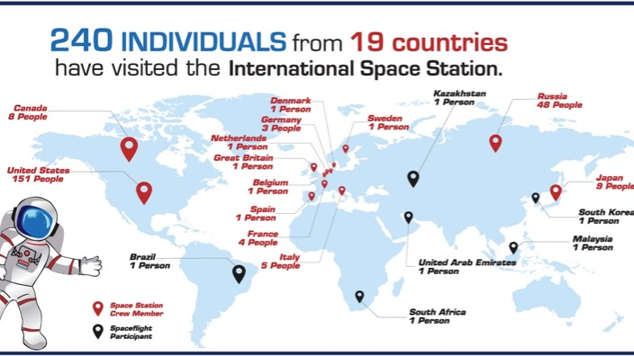 Wow @Space_Station! This year marks #SpaceStation20th; 20 years of continuous human presence in space. https://t.co/3TOM09C97m