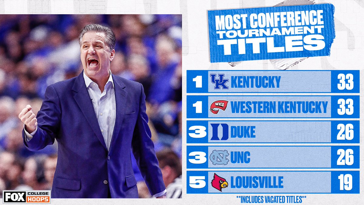 💪 Kentucky is no stranger to Conference Titles