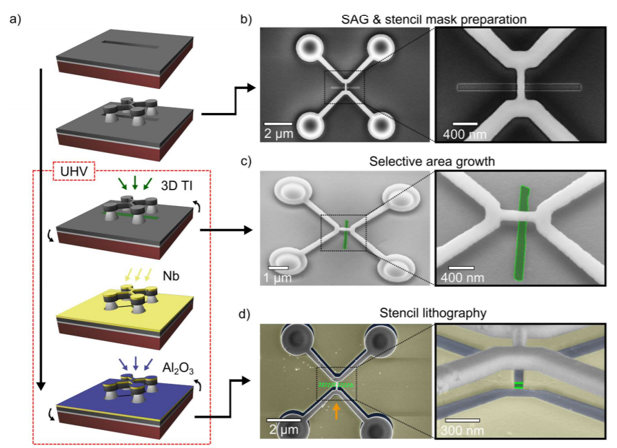 Integration of selectively grown topological insulator nanoribbons in superconducting quantum circuits超伝導量子回路にナノメートルサイズのトポロジカル絶縁体ナノリボンを形成、テクい。。。