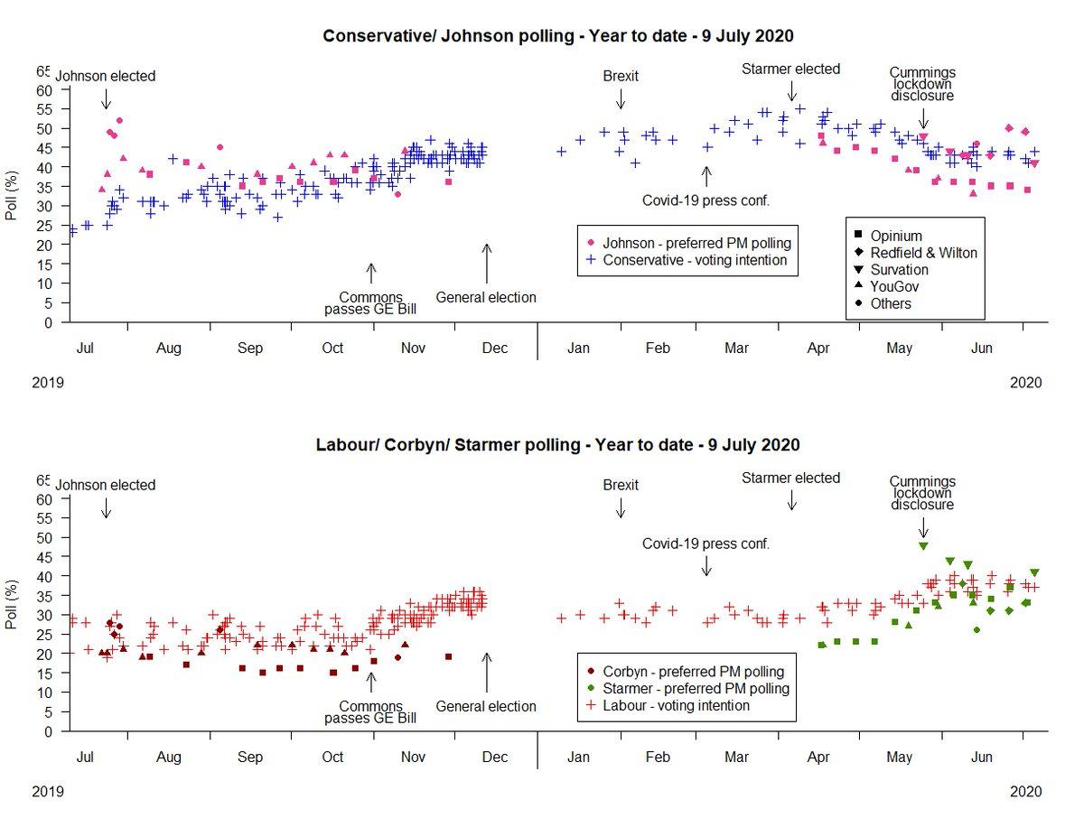 UK polling summary - 9 Jul 2020 - preferred Prime Minister - #UKPolitics #Polling #polls #BorisJohnson #KeirStarmer https://t.co/PhP7z0GPvz