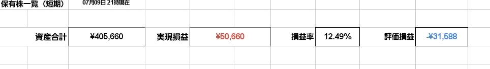 久しぶりに入力したらこれ!!株始めて半年で、やっと50000円のプラスです!!落ち着いてきたから、今日はKLabを利確、日程レバを3株買いました❣なんかまともに取引出来なかったのにもうすぐフォロワーさん1000人!!!💦#投資初心者 #株初心者 #20代投資家