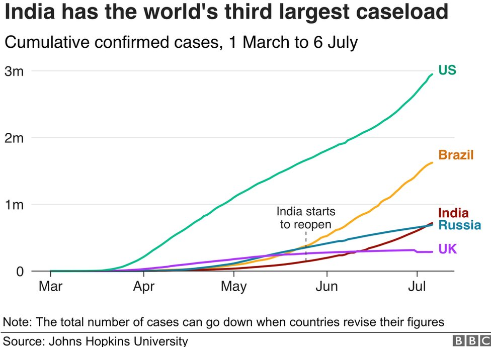 THREAD: India has the world's third largest caseload and the true scale of infection in the population is still unclear. 1/9 #COVID19  #India