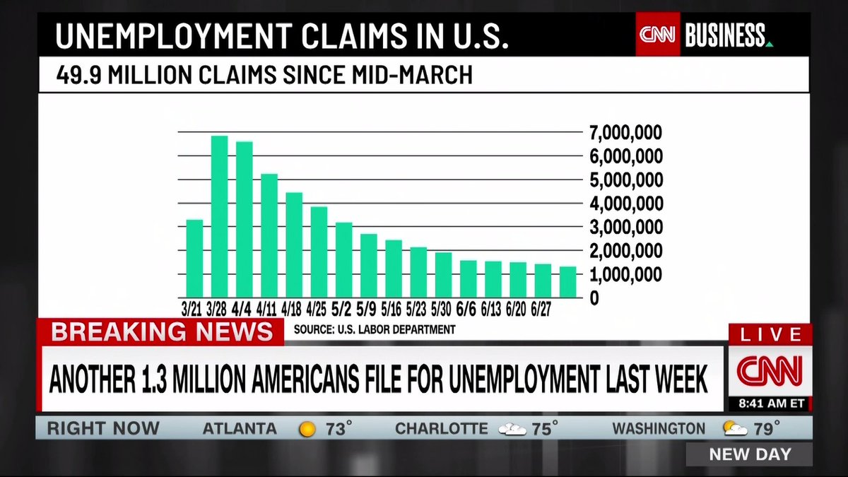 Another 1.3 million people filed first-time unemployment claims last week, according to the Department of Labor. Weekly jobless claims have been falling since their peak in March, but the downward trend isn't as quick as economists would like.