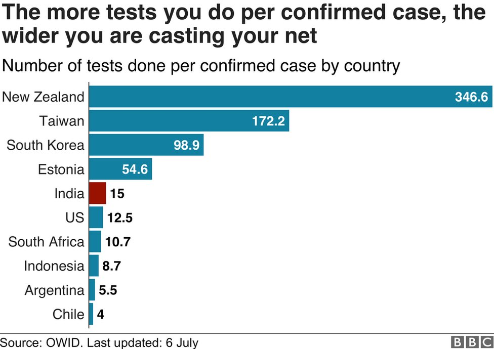 India fares poorly compared to other countries in terms of widening the testing net. 3/9 #COVID19  #India