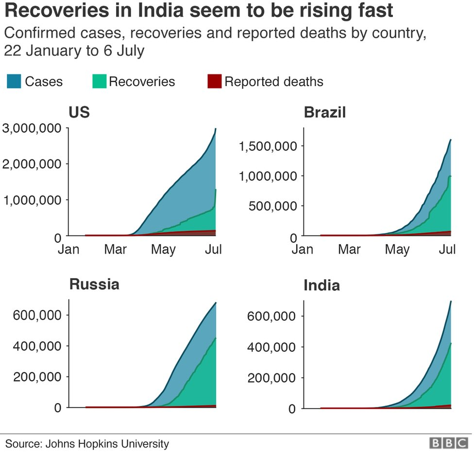 India's share of recoveries is also higher - at nearly 60%, its far ahead of the US, where it is 27%. 5/9 #Covid19  #India